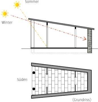 Das Energetikhaus-Prinzip: Was ist ein Sonnenhaus - früher