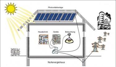 nullenergiehaus_funktionsweise