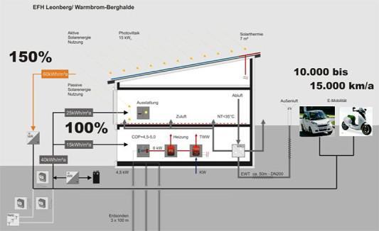 plusenergiehaus baulexikon energetikhaus100. Black Bedroom Furniture Sets. Home Design Ideas