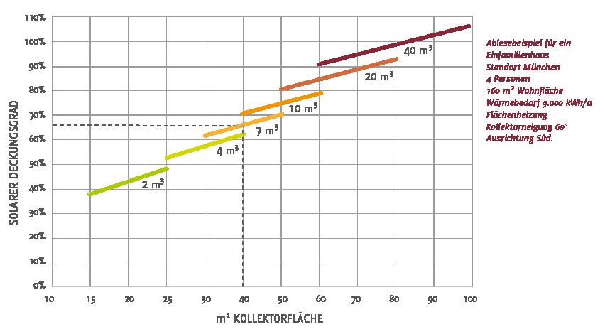 Größe der Kollektorfläche für einen bestimmten solaren Deckungsgrad