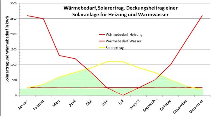 Wärmebedarf und Solarertrag für Heizung und Warmwasser im Jahresverlauf
