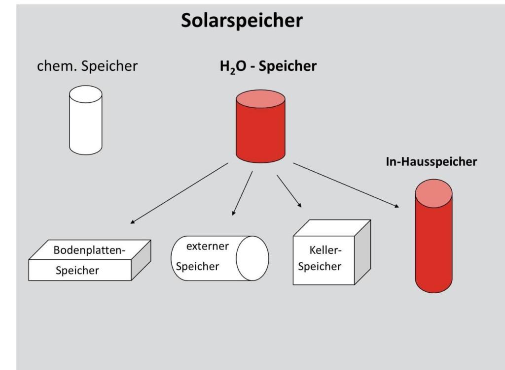 Speicherformen von Solarspeichern